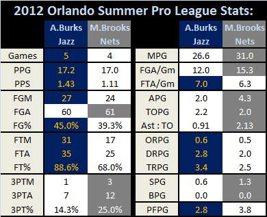 Orlandosummerleague_ab_v_mb_medium