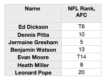 Nfl_ranking__afc_medium