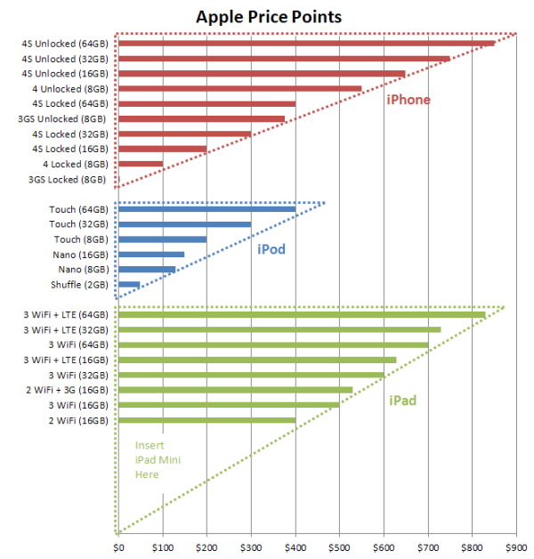 Apple_price_points