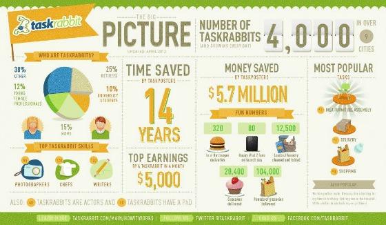 Taskrabbit_infographic