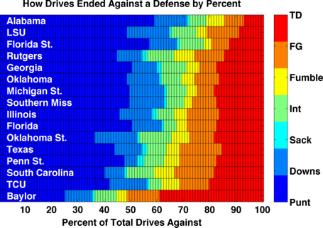 Defenses_drive_breakdown_sorted_medium