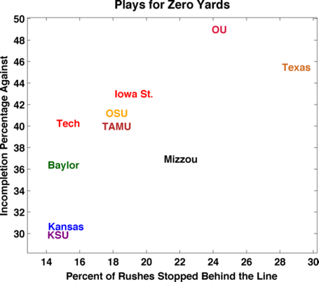 Defense_negative_plays_big12_medium