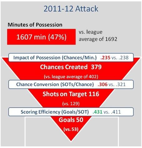 Everton_attack_2011-12_medium