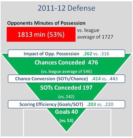 Everton_defense_2011-12_medium
