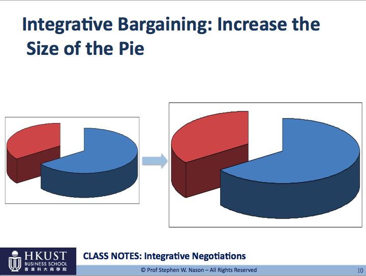 integrative bargaining examples