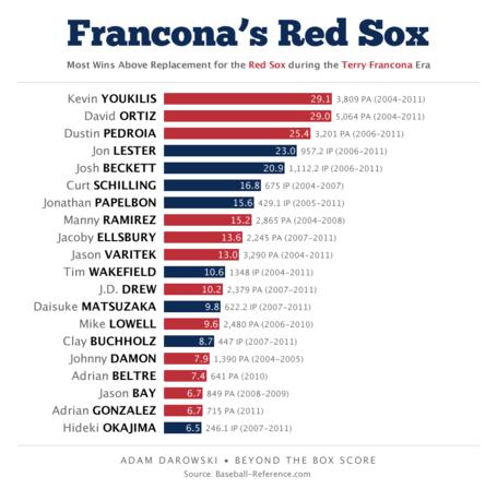 Francona_medium