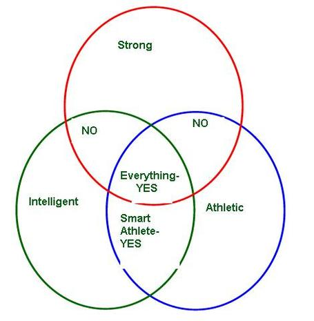 Oline_venn_diagram_medium