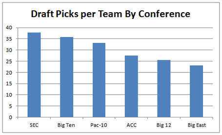 Draftpicksperteambyconference_medium
