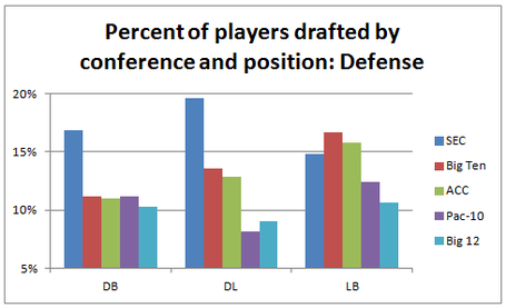 Playersdraftedbypositionandconference-defense_medium