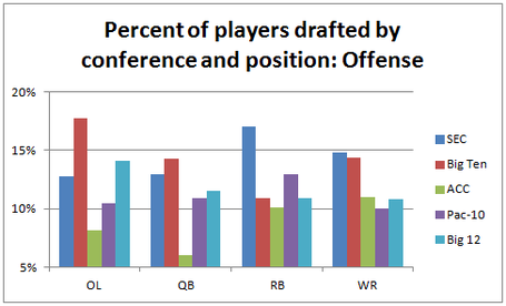 Playersdraftedbypositionandconference-offense_medium