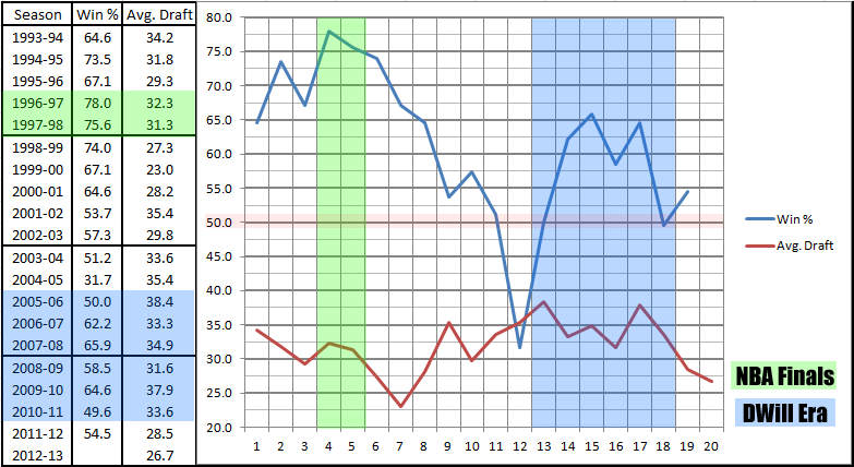 Jazz_win_percent_by_avg_draft_position