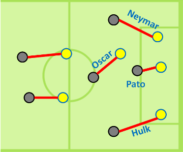 Brazil_s_attack_in_the_first_half_medium