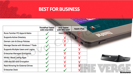 Diferencias del thinkpad tablet 2 respecto al iPad