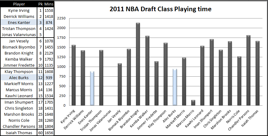 2011_draft_class_playing_time
