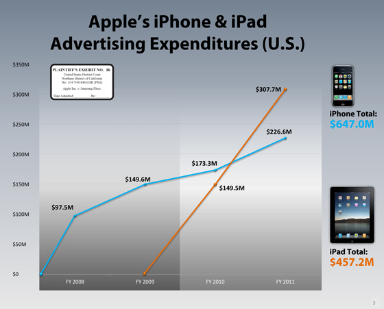 Apple_ipad_iphone_advertising_expenses_560