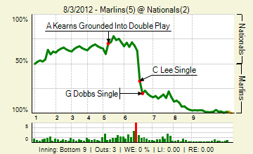20120803_marlins_nationals_2_20120803224504_live_medium