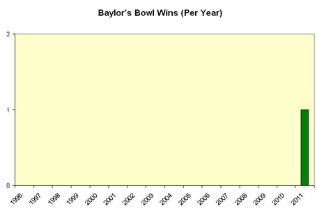 Chart_2__bowl_wins__medium