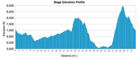 Utah_stage_6_medium