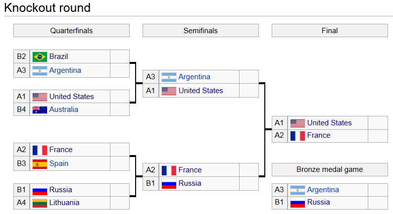 Olympic_bracket