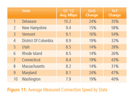 Us_state_avg_connection_speed_q1_2012
