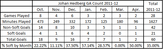 Soft_ga_hedberg_chart_11-12