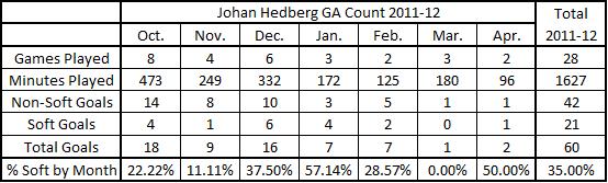 Soft_ga_hedberg_chart_11-12