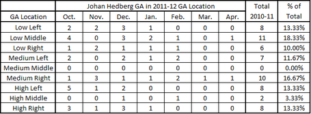 Ga_location_hedberg_chart_11-12_medium