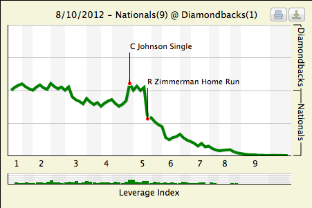 Fangraph-dbacks-nats-81012_medium