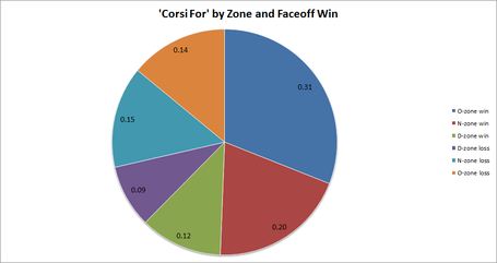 Corsi_by_zone_and_faceoff_medium