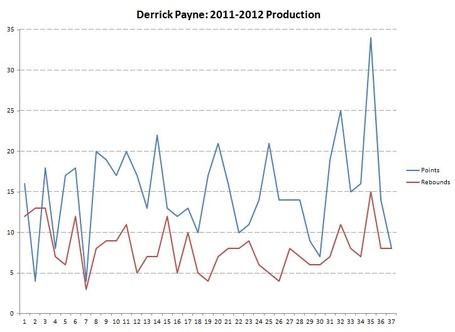 Derrick_payne_chart_medium
