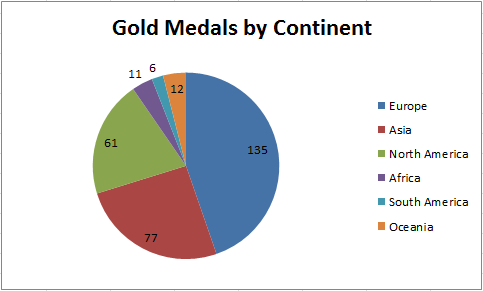 medals medal olympic olympics continent count gold london sports breakdown won country per europe usa graphical which sbnation graphs medium