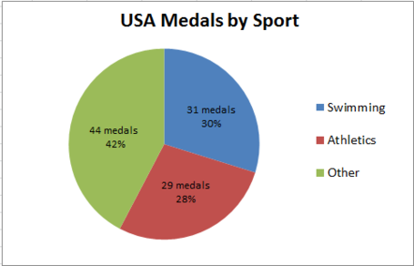 Usa_medals_by_sport_medium