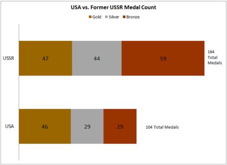 Usa_vs