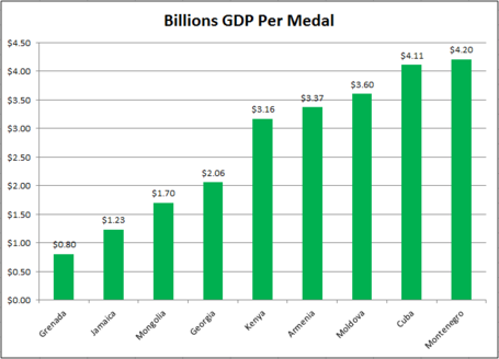 Gdp_per_medal_medium