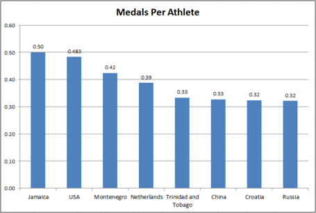 Medals_per_athlete_medium