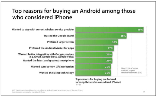 Apple_android_survey