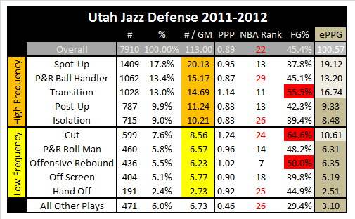 2011-12_jazz_defense
