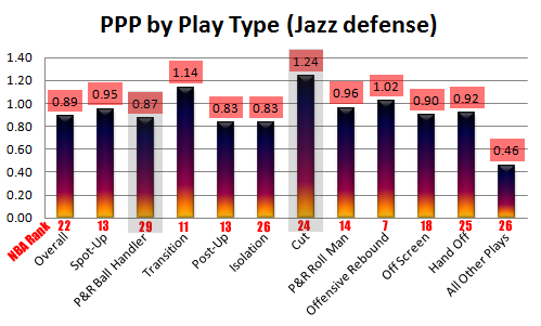 2011-12_jazz_defense_2