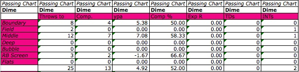 Dime_defense_pass_chart_large