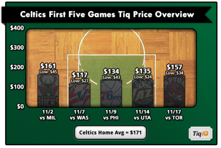 Celtics_first5_medium