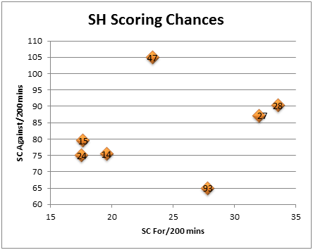 Pk_scoring_chances_graph_medium