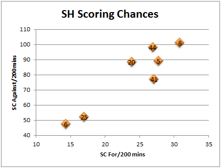 Pk_scoring_chances_defense_graph_medium