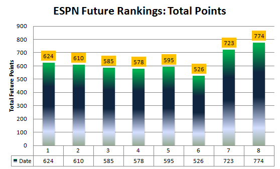 Espn_future_rankings_2