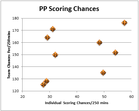 Pp_scoring_chances_forwards_graph_medium