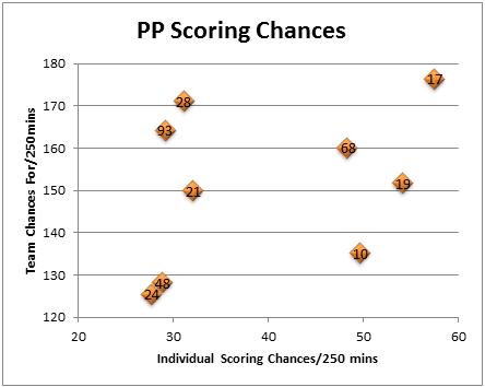 Pp_scoring_chances_forwards_graph_medium