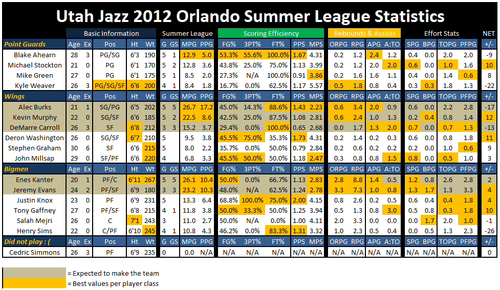 Orlando_summer_league_stats_1