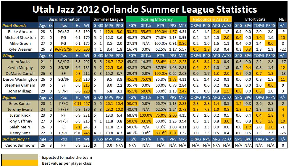 Orlando_summer_league_stats_1
