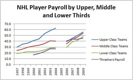 Nhl_payroll_gap_w_thrasher_copy_medium