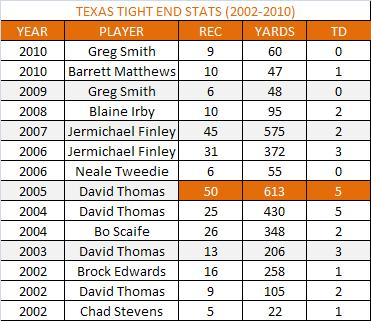 Texas_tight_end_stats_medium