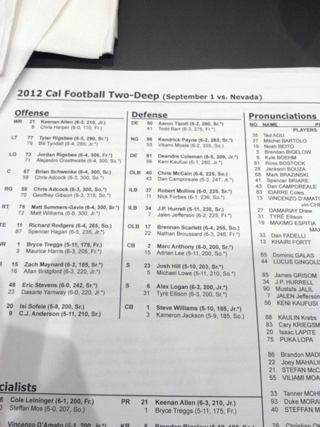 Cal_football_fall_depth_chart_medium